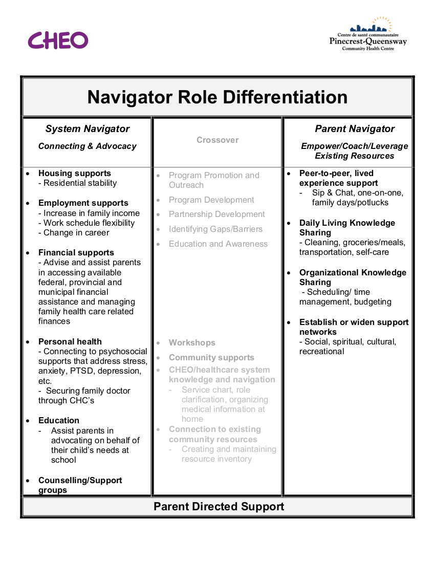 Role Differentiation.png